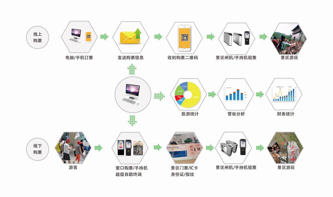 真地智能票务消费方案流程图