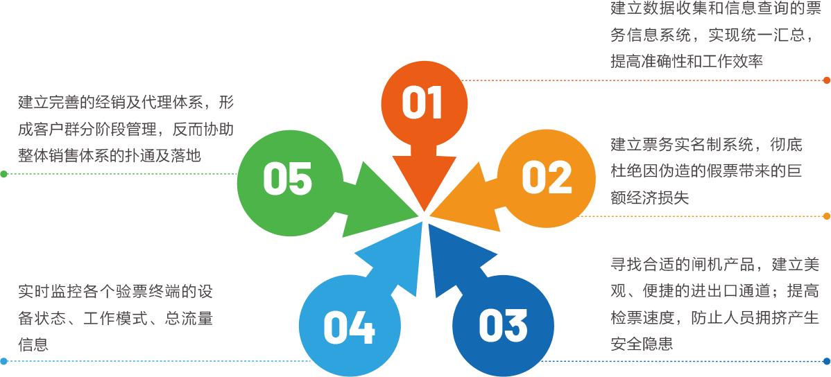 景区票务消费系统解决方案  第2张